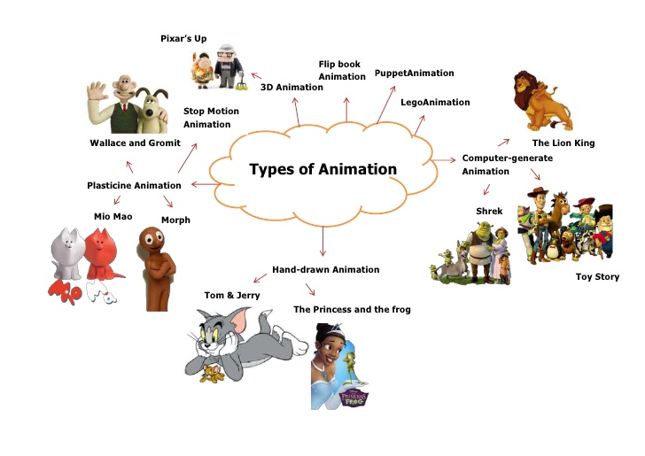 Chart showing types of animation - plasticine (Wallace & Gromit, Mio Mao, Morph), 3d (Pixar's Up), computer-generated animation (Lion King, Shrek, Toy Story), hand-drawn (Tom & Jerry, The Princess and the Frog)