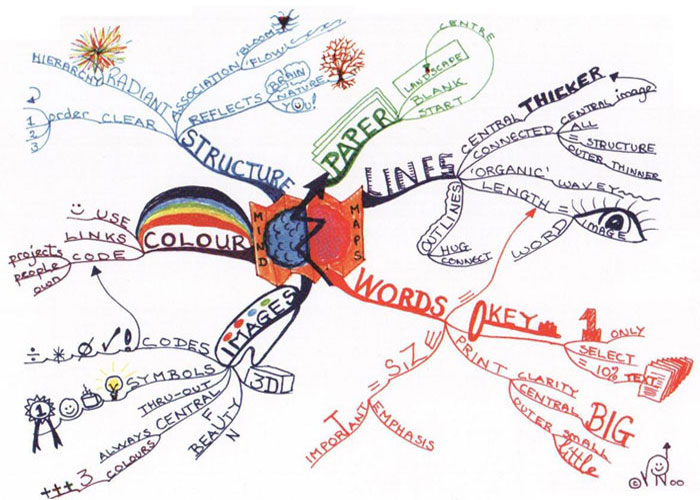 laws-of-mind-mapping-mindmap
