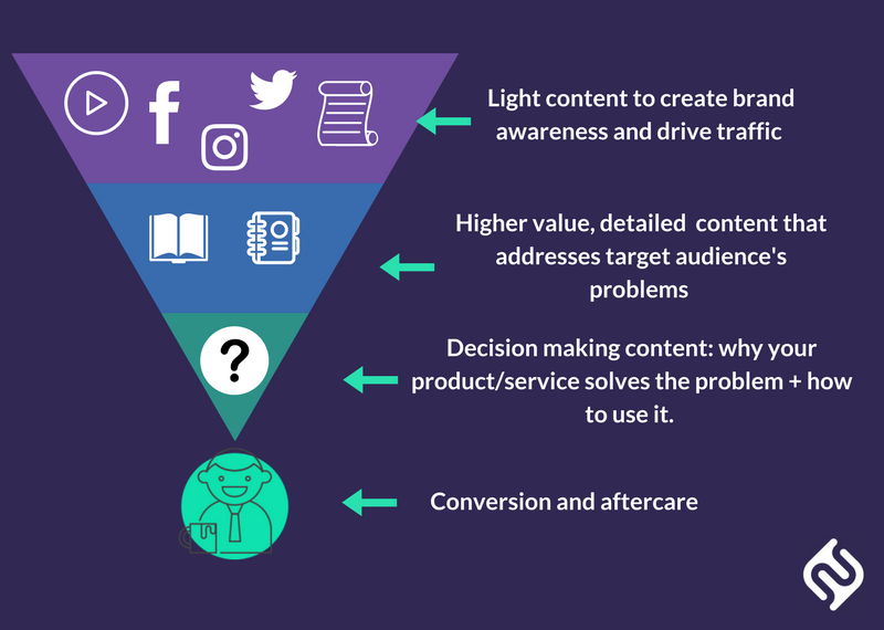 Infographic showing content marketing funnel. Light content to create brand awareness and drive traffic > Higher value detailed content that addresses target audiences problems > Decision making content: why your product/service solves the problem and how to use it > conversion and aftercare.