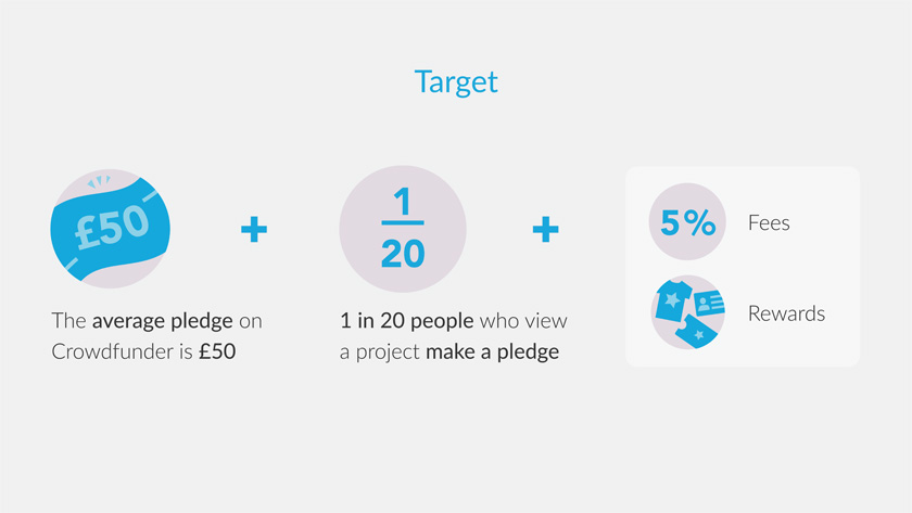 Crowdfunder infographic showing information about setting a target - the average pledge on Crowdfunder is £50 and 1 in 20 people who view a project make a pledge. 5% fees + rewards should be added on.