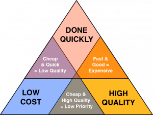 Freelancer cost affected by quality, cost and time also known as project management triangle or the triple constraint