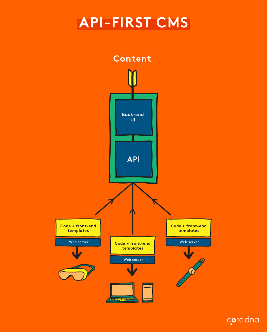 web technologies trend - API-First CMS. graphic displaying the inner cogs of a computer and how the screen displays to the user.