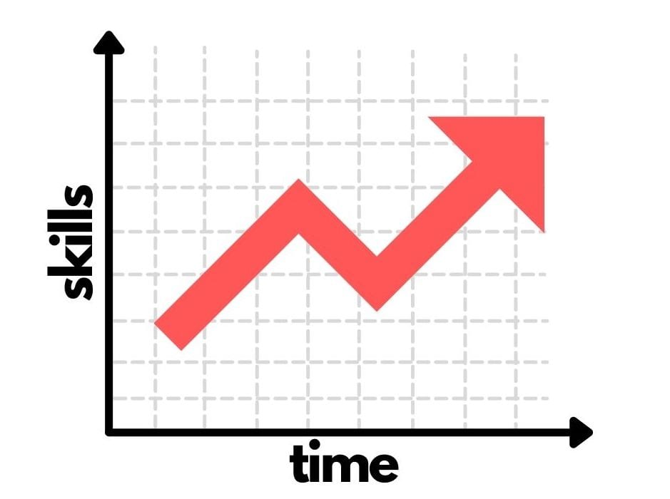 graph showing skills and time going up as a collective of each other
