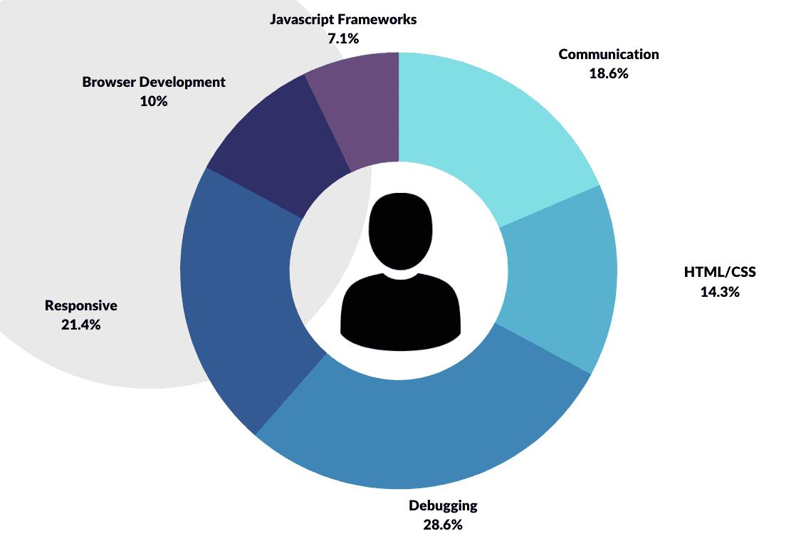 graphic displaying a web developer skillset
